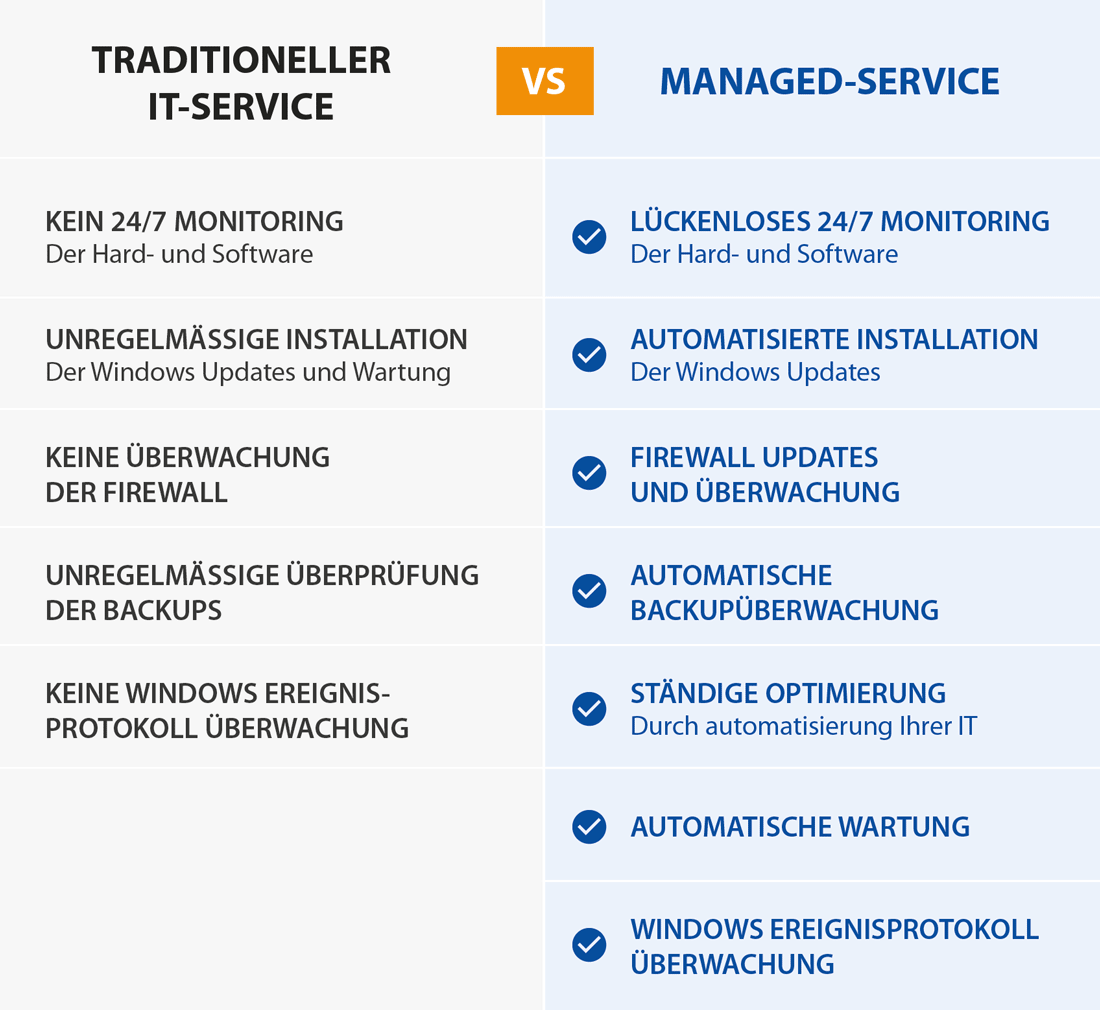 Managed Service Automatisierte Insatallation Firewall Updates Backupüberwachung Optimierung Warung IT-Service Sorglospakete