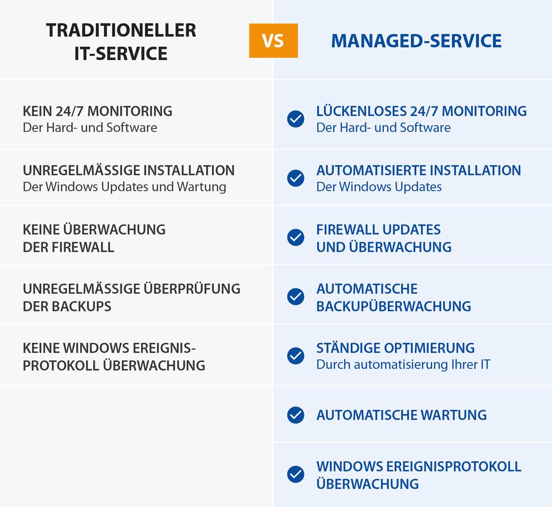 Managed Service vergleich Grafik
